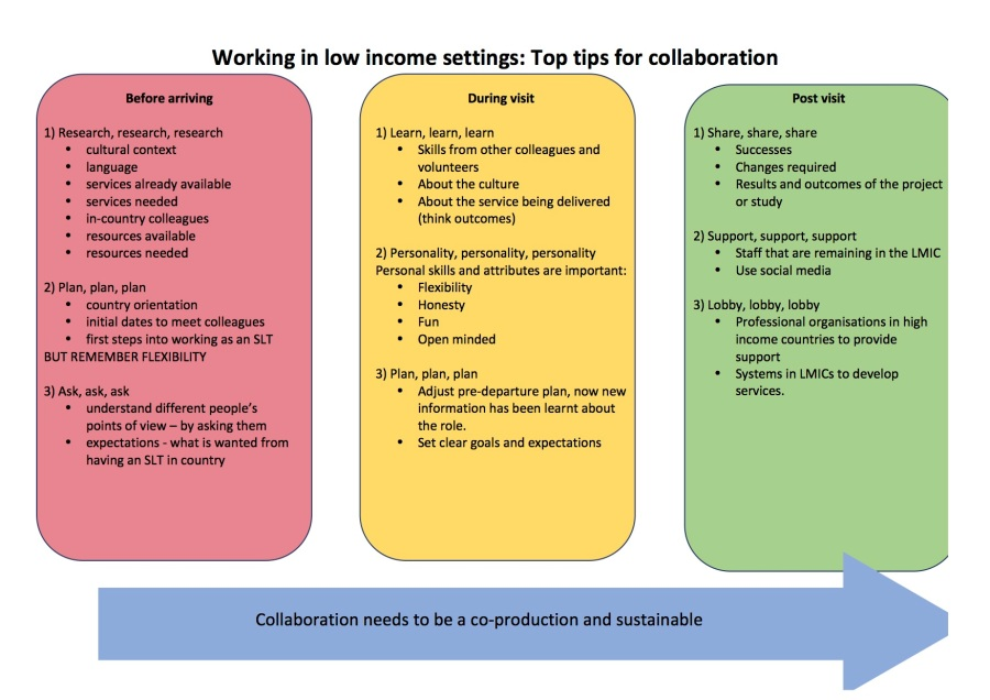 top tips for collaboration